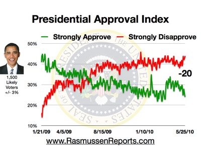Rasmussen Presidential Approval Index 5/25/10
