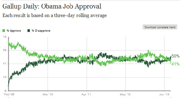 gallupobamaapproval081013